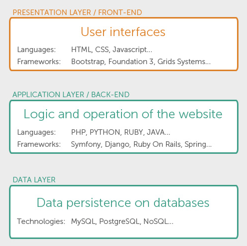 Webmaster.Kitchen-full-stack-frameworks-info