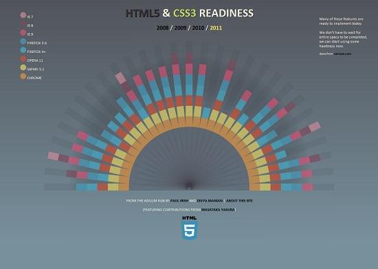 html5readiness