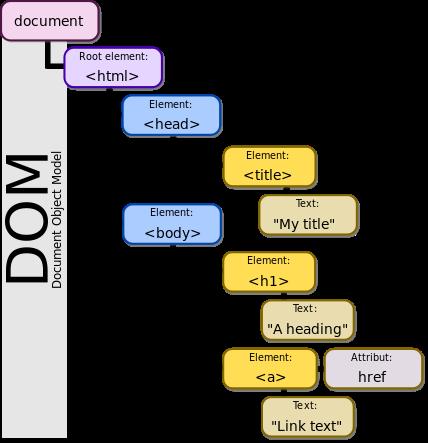 webmaster-kitchen-html-dom